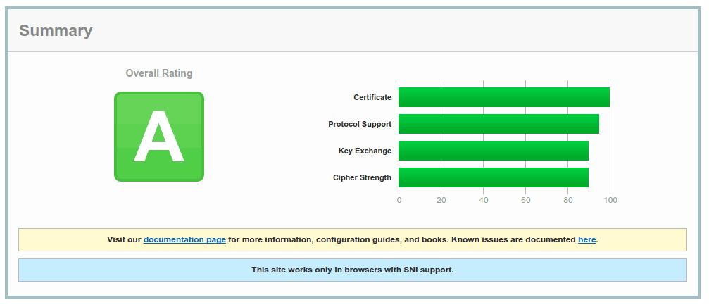 SSL Konfigurationsprüfung